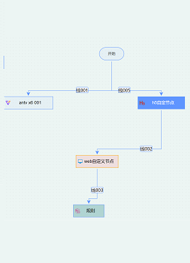 实用的流程图绘制编辑特效
