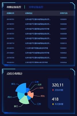 蓝色的科技感大数据数据地图统计模板