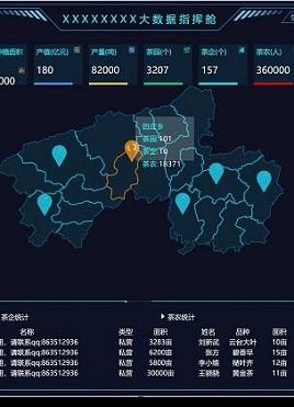 蓝色的农业echarts大数据指挥舱模板