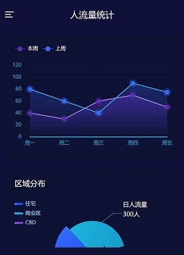 蓝色的手机移动端流量统计图表模板